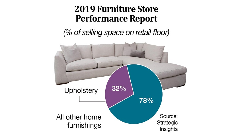 2019 Furniture Store Performance Report