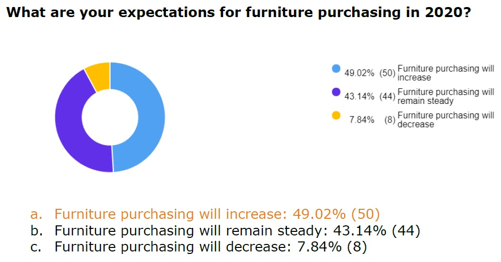 from an October High Point Market survey-1